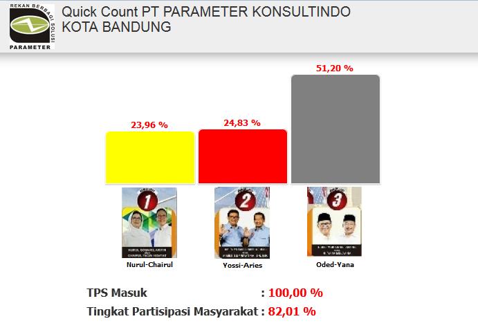 Hasil Quick Count PILWALKOT Bandung 2018 PT Parameter Konsultindo